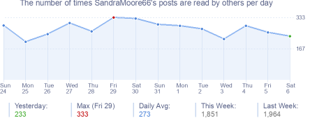 How many times SandraMoore66's posts are read daily