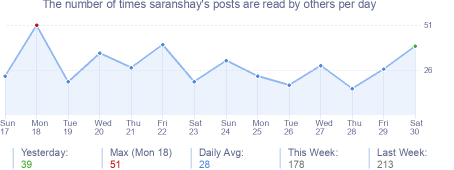 How many times saranshay's posts are read daily