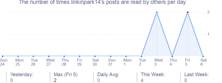 How many times linkinpark14's posts are read daily
