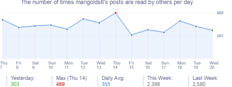 How many times marigolds6's posts are read daily