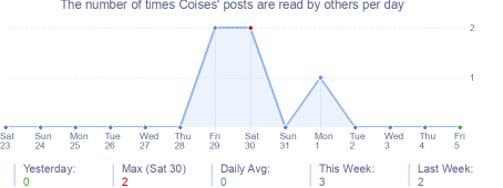 How many times Coises's posts are read daily