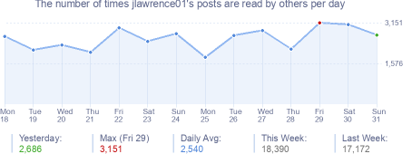 How many times jlawrence01's posts are read daily