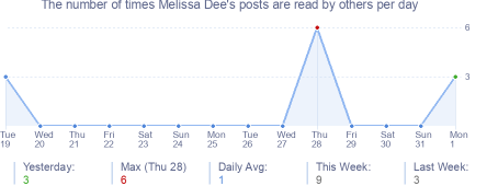 How many times Melissa Dee's posts are read daily