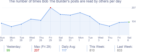 How many times Bob The Builder's posts are read daily