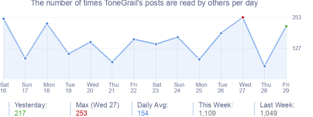 How many times ToneGrail's posts are read daily