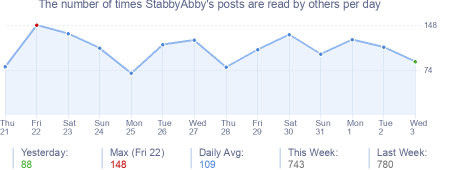 How many times StabbyAbby's posts are read daily