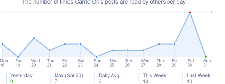 How many times Carrie On's posts are read daily