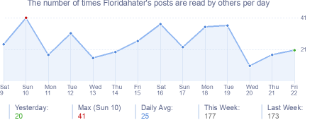 How many times Floridahater's posts are read daily