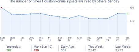 How many times HoustonRonnie's posts are read daily