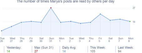 How many times Marya's posts are read daily