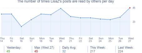 How many times LisaZ's posts are read daily