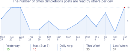 How many times Simplefool's posts are read daily