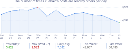 How many times cuebald's posts are read daily