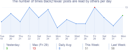 How many times Back2Texas's posts are read daily
