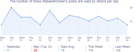 How many times RebekahOwen's posts are read daily