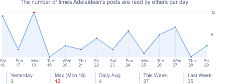 How many times Adelaidean's posts are read daily