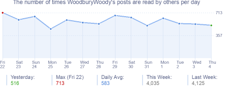 How many times WoodburyWoody's posts are read daily