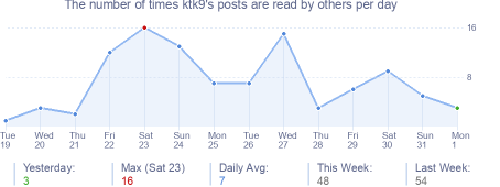 How many times ktk9's posts are read daily