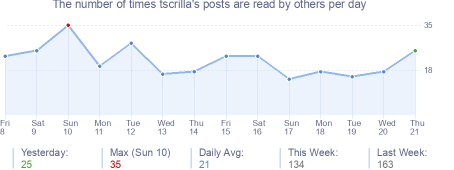 How many times tscrilla's posts are read daily