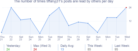 How many times tiffanyj31's posts are read daily