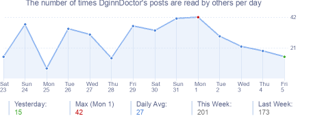 How many times DginnDoctor's posts are read daily