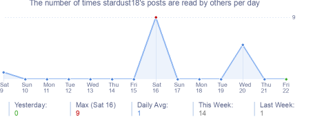 How many times stardust18's posts are read daily
