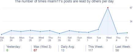 How many times miami11's posts are read daily