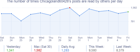 How many times Chicagoland60426's posts are read daily