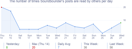 How many times Soundbounder's posts are read daily