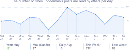 How many times Fodderman's posts are read daily