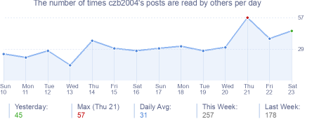 How many times czb2004's posts are read daily