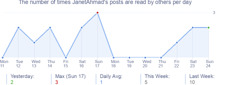 How many times JanetAhmad's posts are read daily