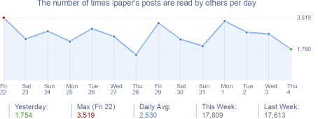 How many times ipaper's posts are read daily