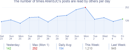 How many times AllenSJC's posts are read daily