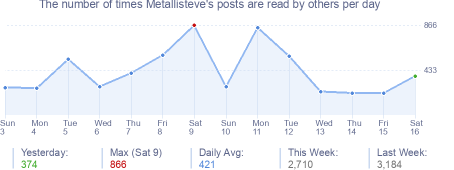 How many times Metallisteve's posts are read daily