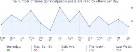 How many times gonetoelpaso's posts are read daily