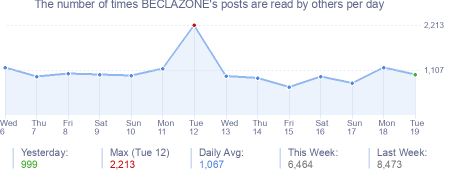 How many times BECLAZONE's posts are read daily