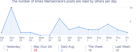 How many times MamaGrace's posts are read daily
