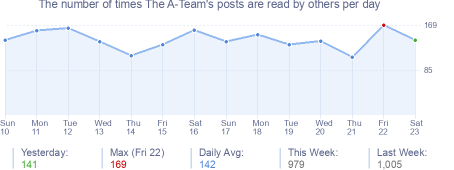 How many times The A-Team's posts are read daily