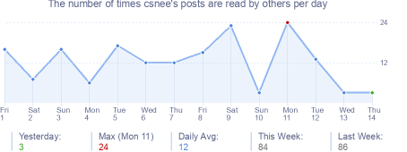 How many times csnee's posts are read daily