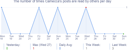 How many times Camecca's posts are read daily
