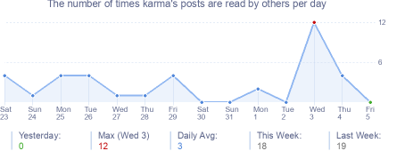 How many times karma's posts are read daily