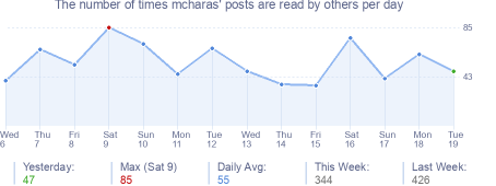 How many times mcharas's posts are read daily