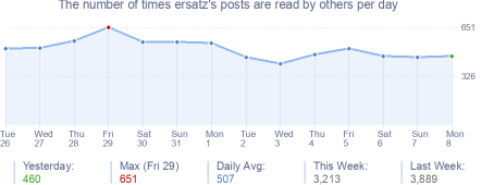 How many times ersatz's posts are read daily