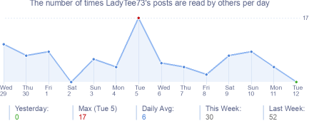 How many times LadyTee73's posts are read daily