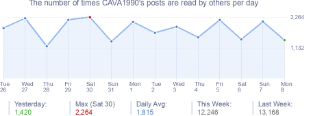 How many times CAVA1990's posts are read daily