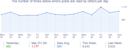 How many times willow wind's posts are read daily