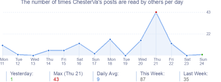 How many times ChesterVa's posts are read daily