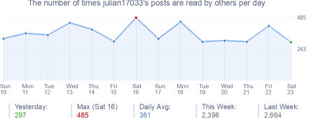 How many times julian17033's posts are read daily