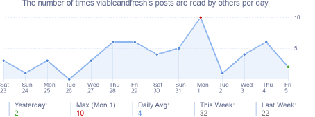 How many times viableandfresh's posts are read daily